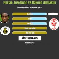 Florian Jozefzoon vs Hakeeb Adelakun h2h player stats
