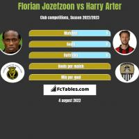 Florian Jozefzoon vs Harry Arter h2h player stats