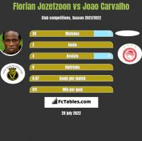 Florian Jozefzoon vs Joao Carvalho h2h player stats