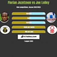 Florian Jozefzoon vs Joe Lolley h2h player stats