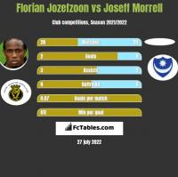 Florian Jozefzoon vs Joseff Morrell h2h player stats