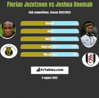 Florian Jozefzoon vs Joshua Onomah h2h player stats