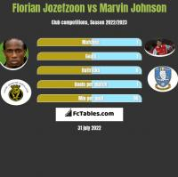 Florian Jozefzoon vs Marvin Johnson h2h player stats