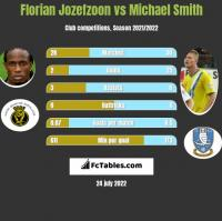 Florian Jozefzoon vs Michael Smith h2h player stats