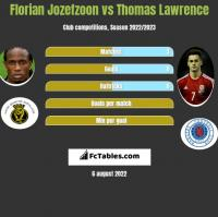 Florian Jozefzoon vs Thomas Lawrence h2h player stats