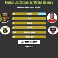Florian Jozefzoon vs Wayne Rooney h2h player stats