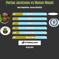 Florian Jozefzoon vs Mason Mount h2h player stats