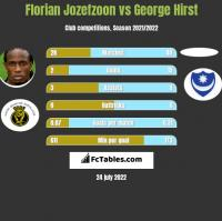 Florian Jozefzoon vs George Hirst h2h player stats