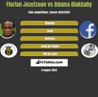 Florian Jozefzoon vs Adama Diakhaby h2h player stats