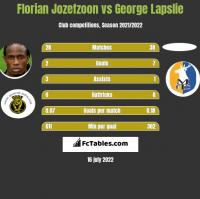 Florian Jozefzoon vs George Lapslie h2h player stats