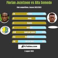 Florian Jozefzoon vs Alfa Semedo h2h player stats