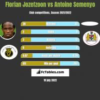 Florian Jozefzoon vs Antoine Semenyo h2h player stats