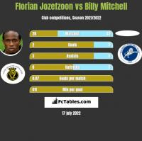 Florian Jozefzoon vs Billy Mitchell h2h player stats