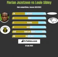 Florian Jozefzoon vs Louie Sibley h2h player stats