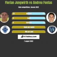 Florian Jungwirth vs Andreu Fontas h2h player stats
