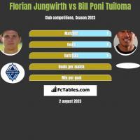 Florian Jungwirth vs Bill Poni Tuiloma h2h player stats
