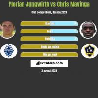 Florian Jungwirth vs Chris Mavinga h2h player stats
