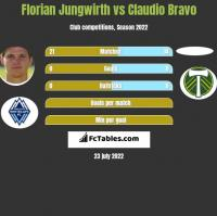 Florian Jungwirth vs Claudio Bravo h2h player stats