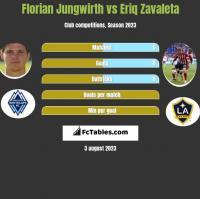 Florian Jungwirth vs Eriq Zavaleta h2h player stats