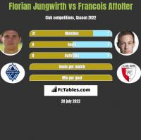 Florian Jungwirth vs Francois Affolter h2h player stats