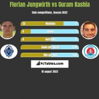 Florian Jungwirth vs Guram Kashia h2h player stats