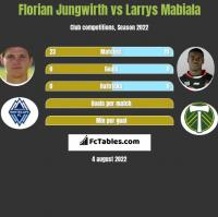 Florian Jungwirth vs Larrys Mabiala h2h player stats