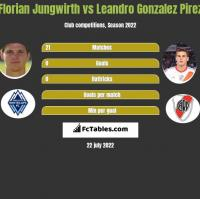 Florian Jungwirth vs Leandro Gonzalez Pirez h2h player stats