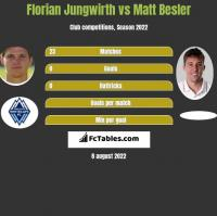 Florian Jungwirth vs Matt Besler h2h player stats
