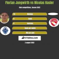 Florian Jungwirth vs Nicolas Hasler h2h player stats