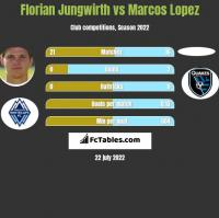 Florian Jungwirth vs Marcos Lopez h2h player stats