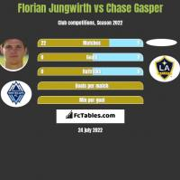 Florian Jungwirth vs Chase Gasper h2h player stats