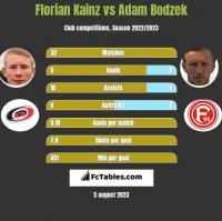 Florian Kainz vs Adam Bodzek h2h player stats