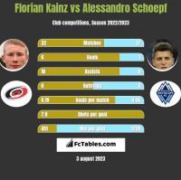 Florian Kainz vs Alessandro Schoepf h2h player stats