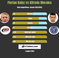 Florian Kainz vs Alfredo Morales h2h player stats