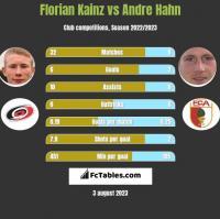 Florian Kainz vs Andre Hahn h2h player stats