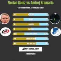 Florian Kainz vs Andrej Kramaric h2h player stats
