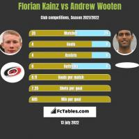 Florian Kainz vs Andrew Wooten h2h player stats