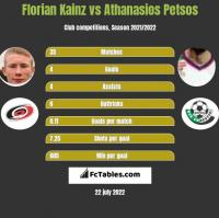 Florian Kainz vs Athanasios Petsos h2h player stats