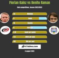 Florian Kainz vs Benito Raman h2h player stats