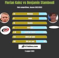 Florian Kainz vs Benjamin Stambouli h2h player stats
