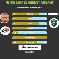 Florian Kainz vs Bernhard Tekpetey h2h player stats