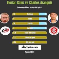 Florian Kainz vs Charles Aranguiz h2h player stats