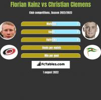 Florian Kainz vs Christian Clemens h2h player stats