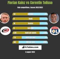 Florian Kainz vs Corentin Tolisso h2h player stats