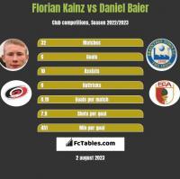 Florian Kainz vs Daniel Baier h2h player stats