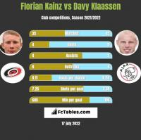 Florian Kainz vs Davy Klaassen h2h player stats