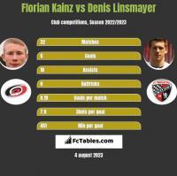 Florian Kainz vs Denis Linsmayer h2h player stats