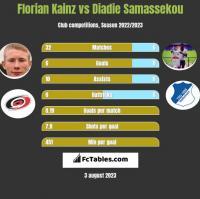 Florian Kainz vs Diadie Samassekou h2h player stats