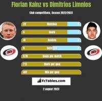 Florian Kainz vs Dimitrios Limnios h2h player stats