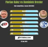 Florian Kainz vs Dominick Drexler h2h player stats